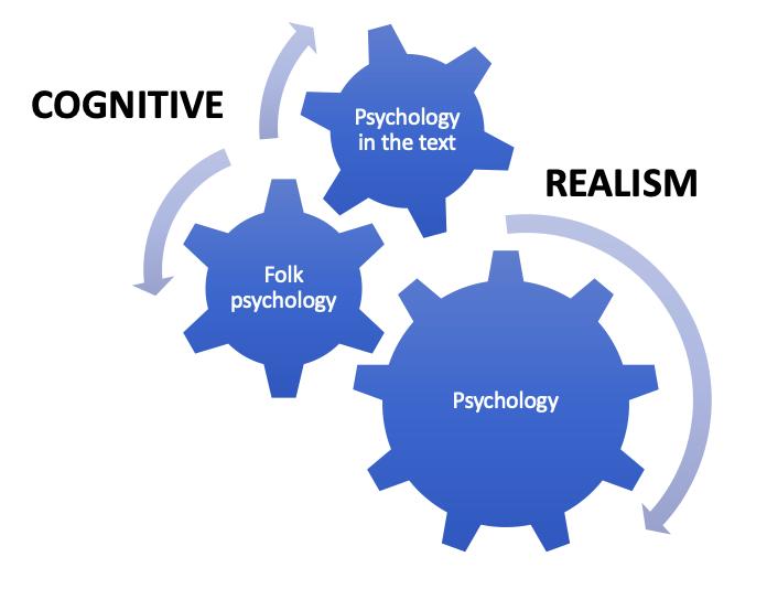 Cognitive-realism-diagram